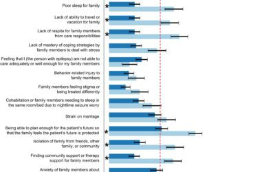 Impact of intellectual and developmental disability on quality-of-life priorities in adults with epilepsy